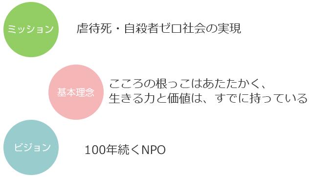 千葉 NPO法人こころね